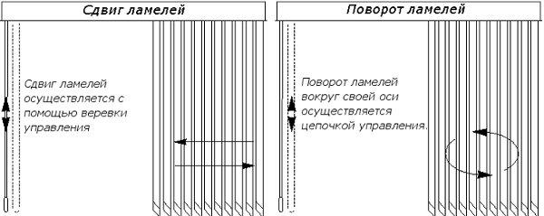 Поворот и сдвиг ламелей вертикальных жалюзи (схема) .